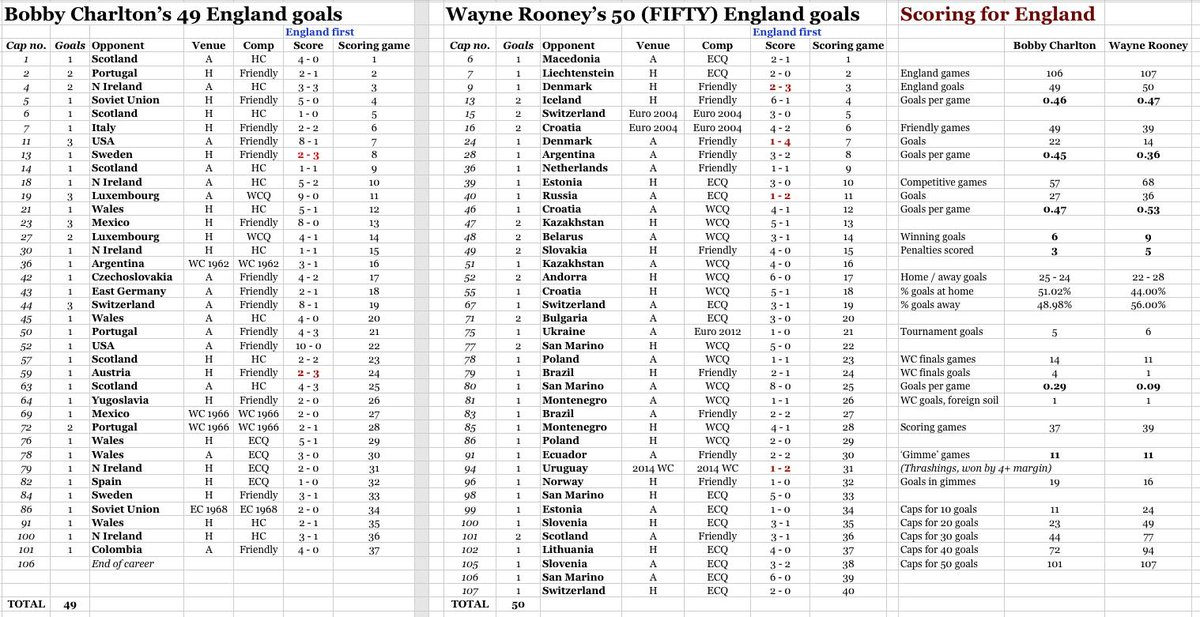 Debunking the myth that @WayneRooney played in 'easier' times and easier games. http://t.co/YeI1UmvbRJ