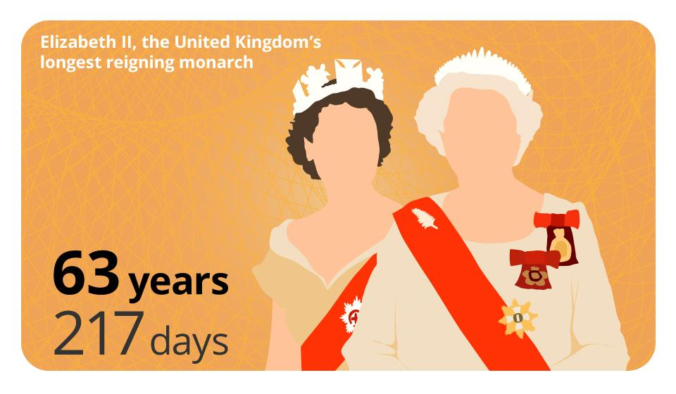 Speeches at 11.30am in @HouseofCommons mark occasion HM the Queen becomes UK's longest serving monarch #longestreign http://t.co/V0uUqbnAdZ