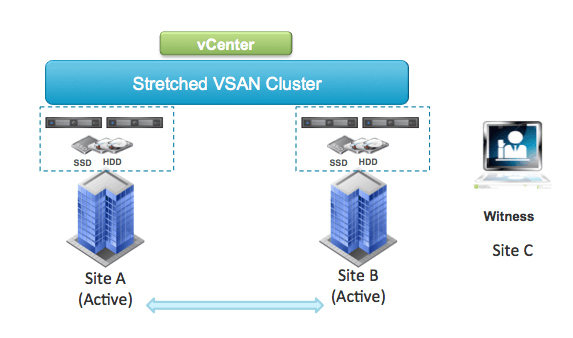 Supported network topologies for VSAN stretchedcluster http://t.co/AfWv0Mc0yf http://t.co/KDugCo2EZ0