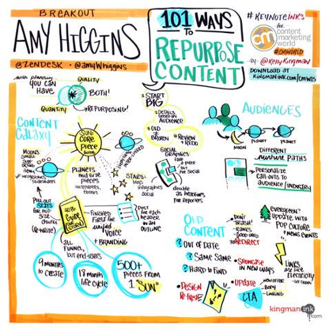 """101 Ways to Repurpose Content"" by @amywhiggins of @zendesk - #KeynoteInks for #CMWorld http://t.co/7DthF7w0xc"