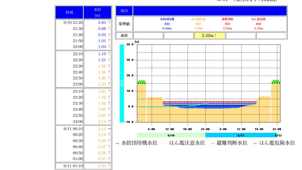 【仙台】広瀬川が氾濫したらどうなるの?