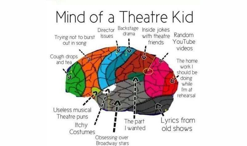 Mind of a Theatre Kid. #thisisme http://t.co/pOXF11IJIN