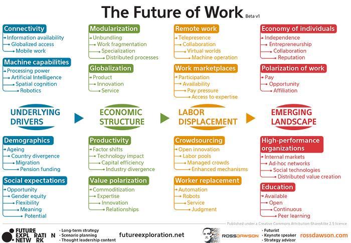 The Future of Work Landscape - http://t.co/mD4mI4kaPg via @HuffPostBiz #a3r #futureofwork http://t.co/Bn8ggxdHMM