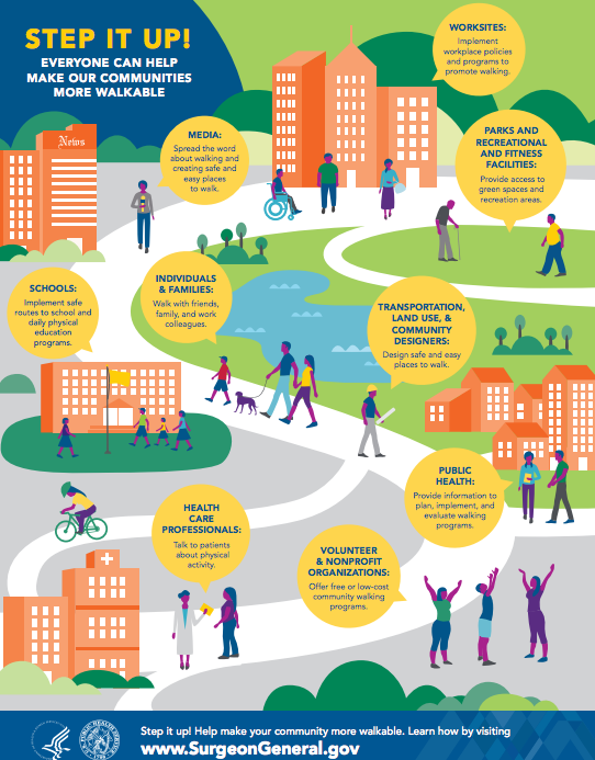 Everyone can help make our communities more walkable. Learn how you can help, whatever your role. #StepItUp http://t.co/b4UcFg1aG3