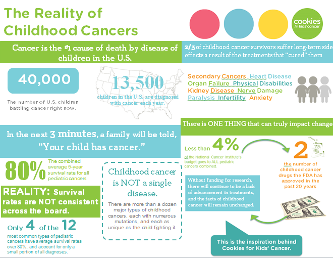 TODAY is National Childhood Cancer Awareness Day. Do you know the realities of #childhoodcancer? http://t.co/9MFjIMPTOe