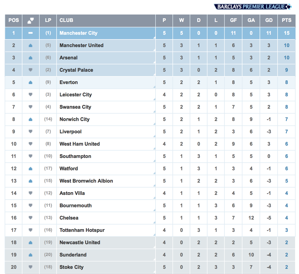 Bpl table man city increased their lead at the top to 5 - German league fixtures results table ...