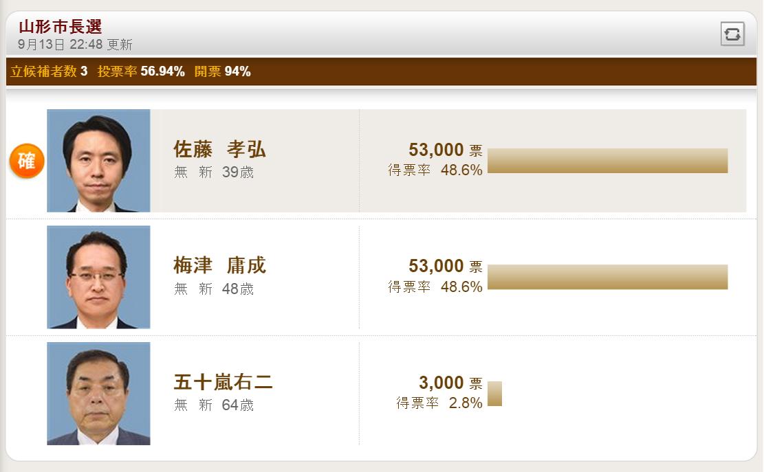 http://twitter.com/adachiyasushi/status/643059450941677568/photo/1