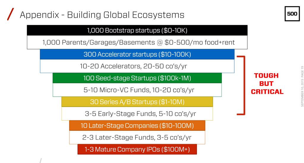 startup ecosystem, critical stages:  1) Accelerator ($10K-100K) 2) Seed ($100K-1M) 3) Series A ($1M-10M) #MENAinSV http://t.co/BDFHEVa1O2