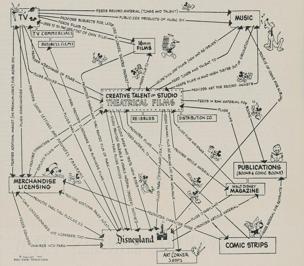 "Walt Disney Production's ""strategic plan"" from 1957. http://t.co/P6KNp3DT57"