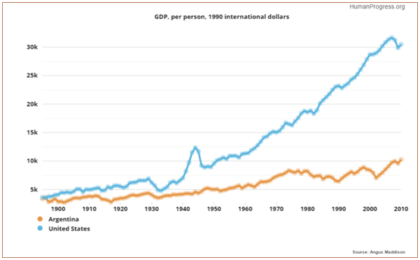 In 1900, Argentina & the US were equally wealthy. Then one of them abandoned capitalism. http://t.co/sPjFjhZyfR http://t.co/V1BXgxb2el