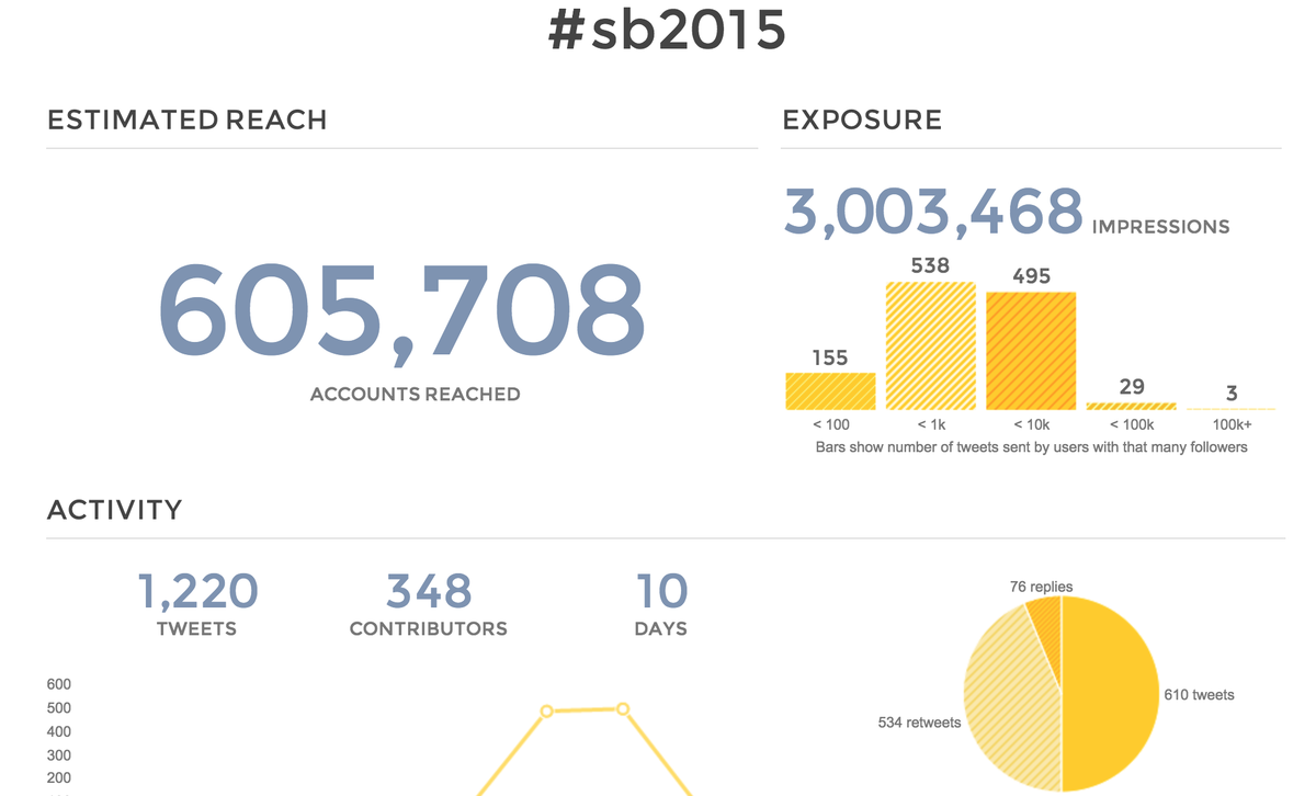 Wow. @SiliconBeachUK and #SB2015 made over 3m page impressions. Not bad for a little event in #Bournemouth. http://t.co/ETJvT5y0Tb