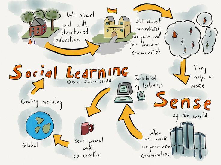 """Knowledge is abundant, making sense of it is what counts."" ~ @julianstodd  #SocialAge #SocialLearning #Sensemaking http://t.co/dJP9gOPyKQ"