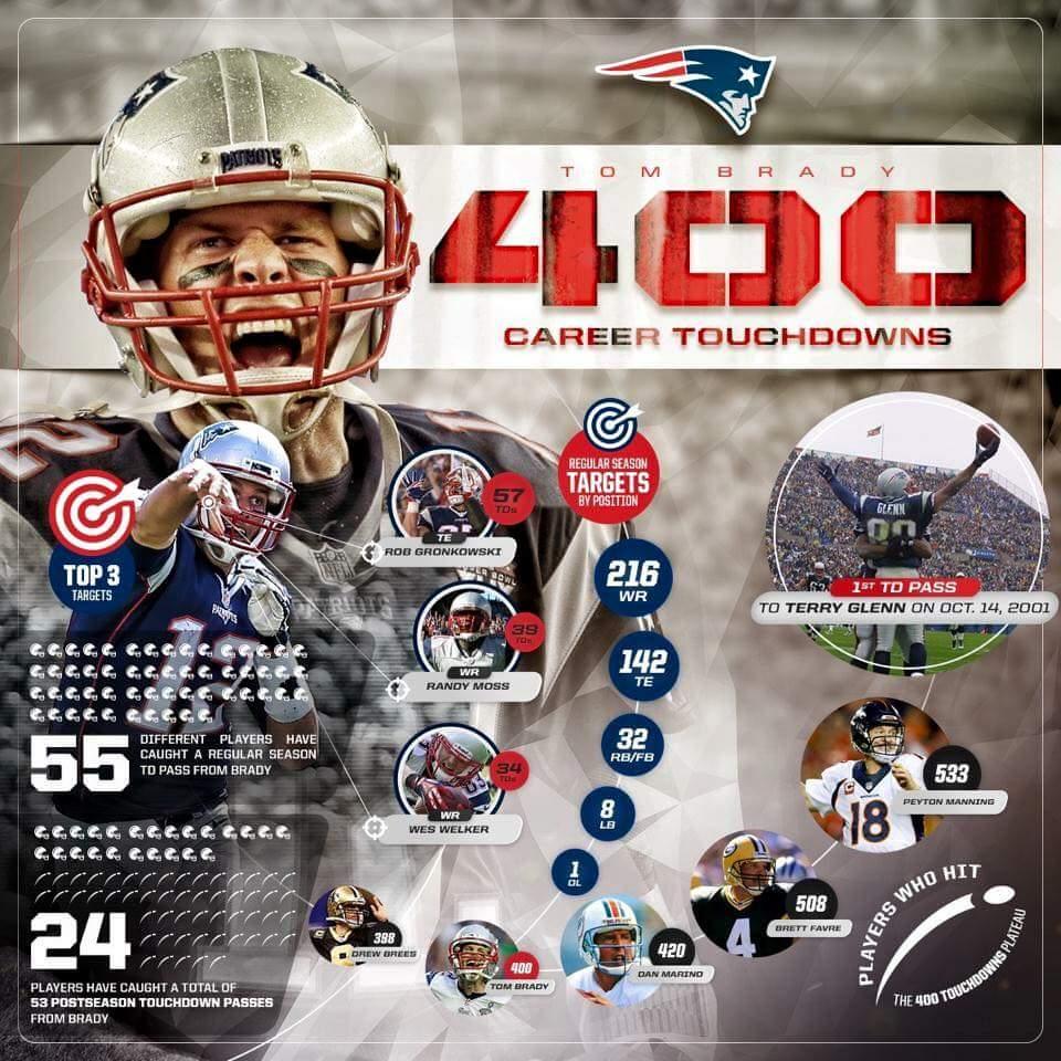 CONGRATS TOM BRADY!!!!!!!! 400 TD PASSES!!!! http://t.co/dPIaZBCQ09