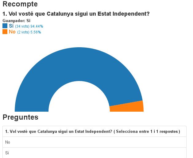 Resultat aclaparador del sí a la consulta sobre la independència oberta per Pirates de Catalunya. #27S2015 http://t.co/O4cFQCenLb