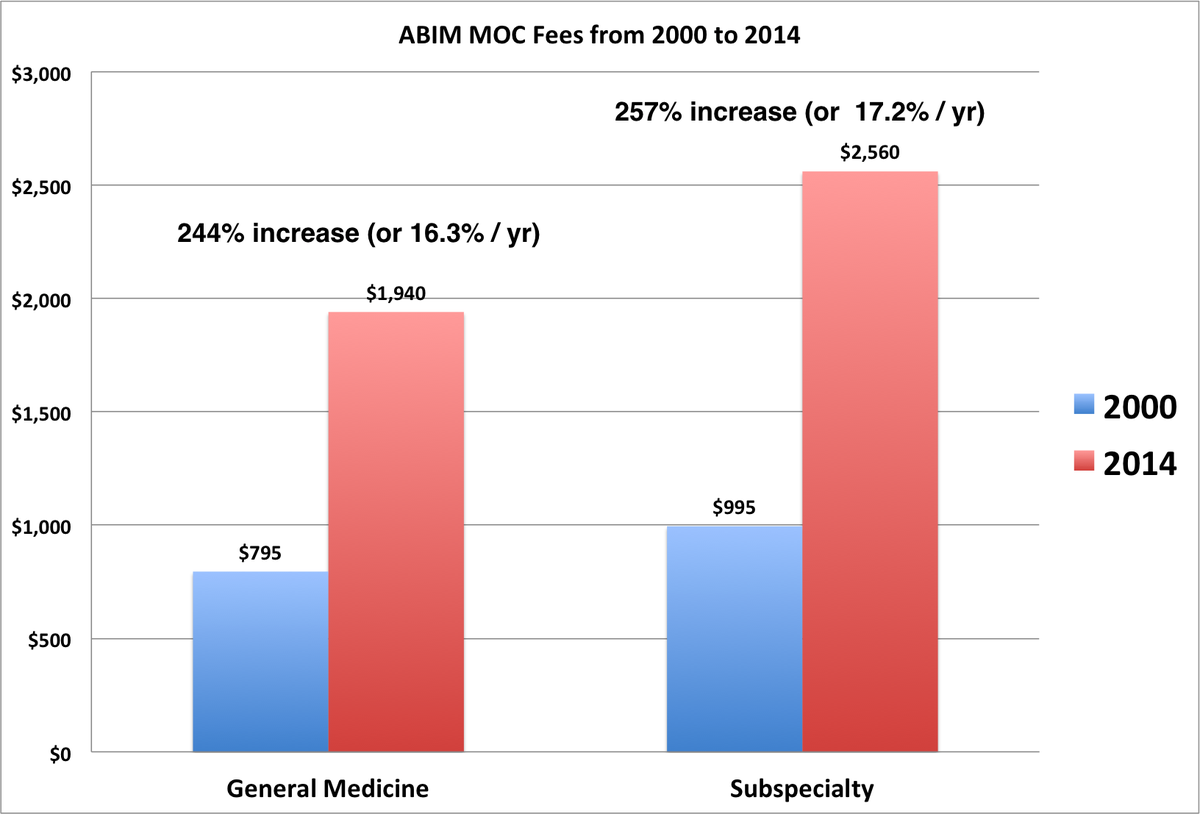 Better than the stock market: the growth of ABIM MOC fees 2000-2014 http://t.co/QuHDQj7qYg