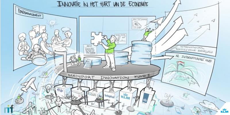 KLM, @tudelft, @HavenAmsterdam en @NS lanceren nieuw innovatiefonds. Lees ons persbericht: