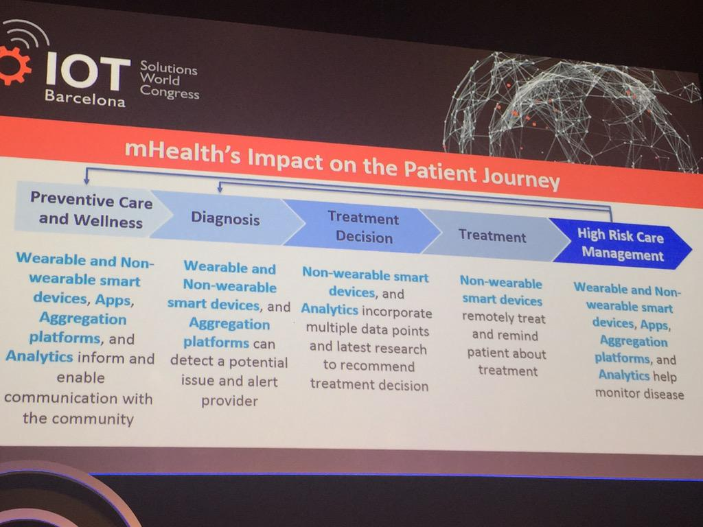 New approach to health care and patient thanks to #IoT #mHealth #IoTSWC15 http://t.co/2gFQdfc5zD