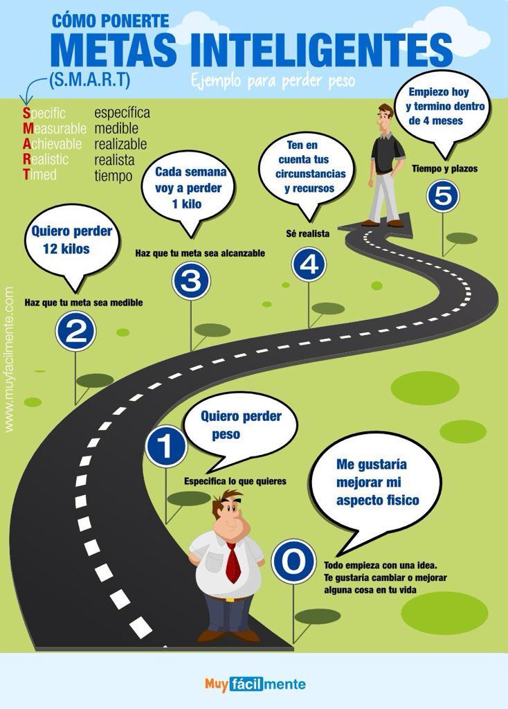 Cómo ponerte metas inteligentes? De esto hablamos en el último post.... Si se puede ;) http://t.co/aQ8vwdXJR6