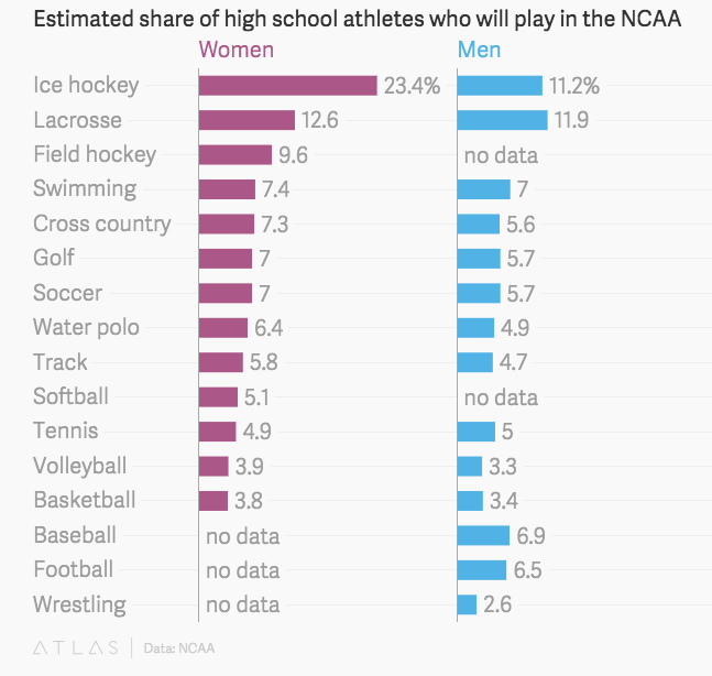 23% of female ice hockey players go on to play in NCAA. And now they can go pro! http://t.co/aqnygi3nFj @NWHL_ @qz http://t.co/RAJSmLA3fj