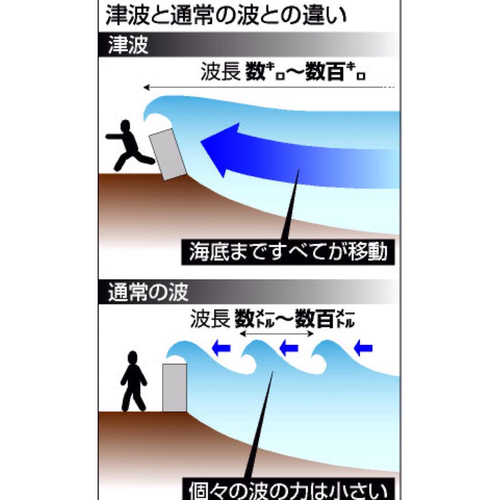 現在太平洋沿岸に1mの津波警報が出ています。津波と通常波の違いをもう一度確認して最新の注意を!#津波 http://t.co/zMMDf59iPe