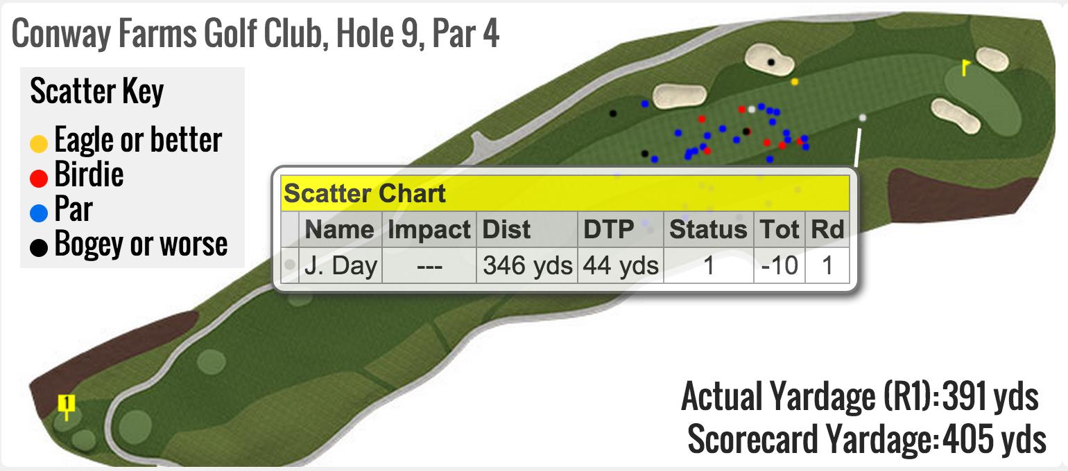 Here's how Jason Day's tee shot at No. 9 stacks up against the field. #FedExCup http://t.co/YU3rqXgu1f