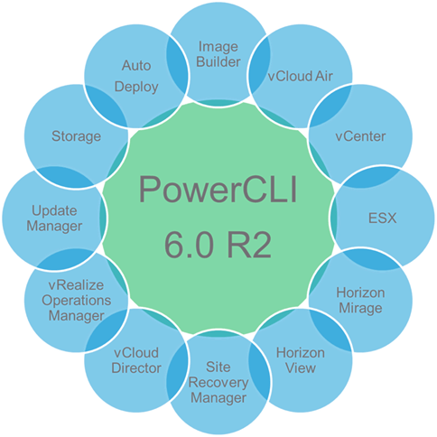 #PowerCLI 6.0 R2 - The most advanced version VMware has ever made http://t.co/gbmfLd9VWe http://t.co/1t3sVdpZVZ