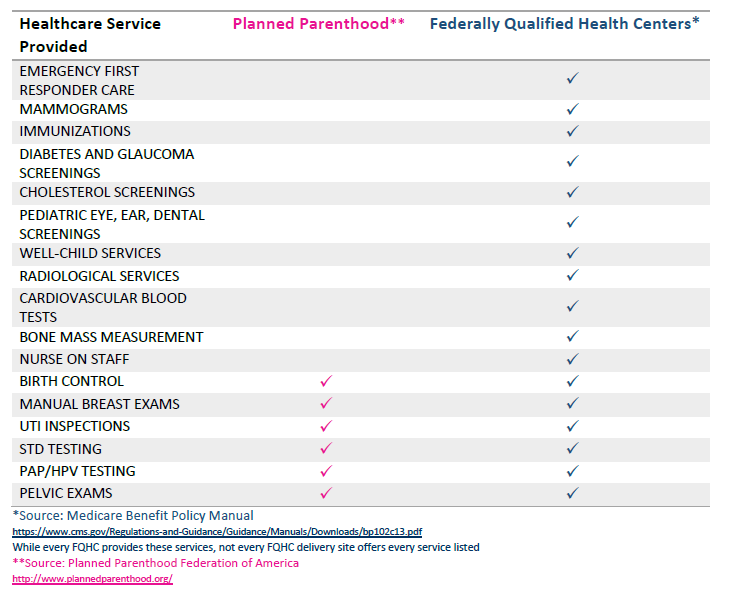 Comparison of services provided at Planned Parenthood v. Federally Qualified Health Centers (where we divert funds). http://t.co/SFrwLlevTE
