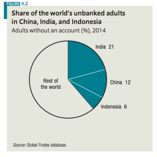 40 Percent Of People Without Bank Accounts Live In Just 3 Countries http://t.co/0PVmMrK3DX http://t.co/00M9doXcW5