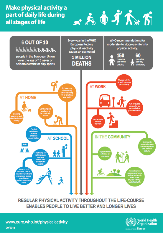 Help make physical activity part of every day life for your: patients, family & friends!  #MedEd via @WHO_Europe http://t.co/bhAAA8eKLJ