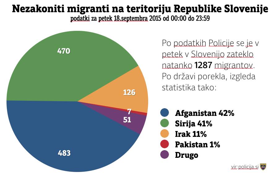 Podatki @policija_si o obravnavanih ilegalnih migrantih kažejo, da prevladujejo begunci iz Afganistana in Sirije. http://t.co/fSqRnRmRGv