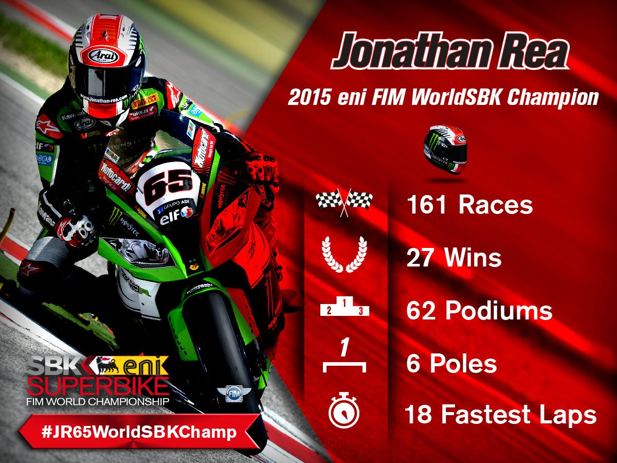 #JR65WorldSBKChamp @jonathan_rea is the 2015 #WorldSBK champion! Congratulations to the @KawasakiRacing_ rider! http://t.co/G8Jm6QjMB9