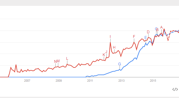 Google Trends - @elasticsearch, @splunk - http://t.co/0mMHCOJAS1 ELK going mainstream in search volume, steep curve http://t.co/gulIFUhkj8