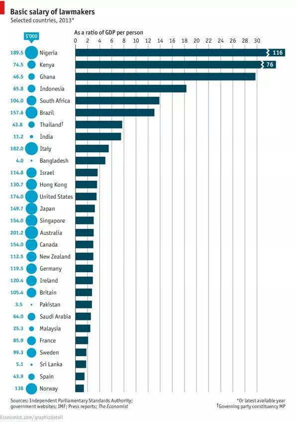 Here is how much we pay our MP's, 2nd best paid politicians in the WORLD. Kenya has money, and loads of it. http://t.co/woWMc48ehS