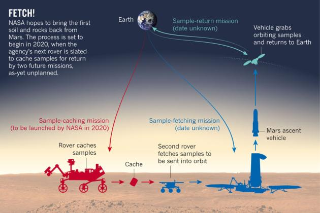 To that end @NASA's next #Mars rover (2020 launch) will collect samples to return to Earth. http://t.co/yz2Rgt8090 http://t.co/yCpxCM5Ont