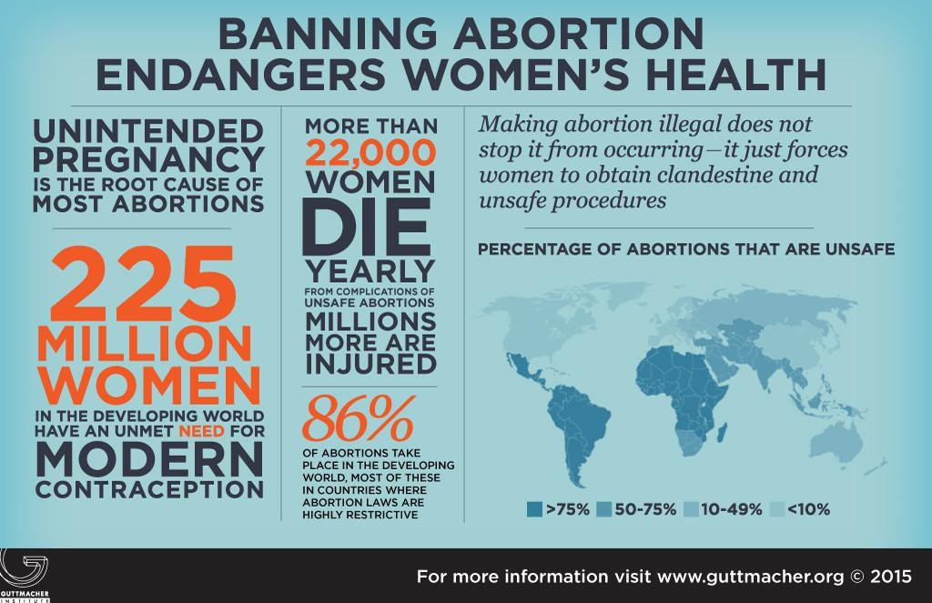 Almost all deaths from unsafe abortion complications occur in countries w/ highly restrictive abortion laws. #Sept28 http://t.co/Gil5TPbMXo