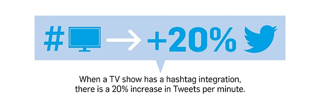Here's how tweets have changed viewer engagement and #brand awareness. #SocialMedia http://t.co/kpTCUlH1iD http://t.co/oAFFZVn6iD