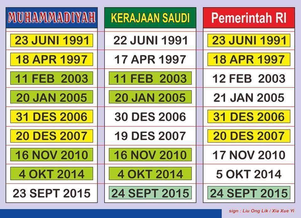 Sejarah Penetapan Hari Besar Islam - AnekaNews.net