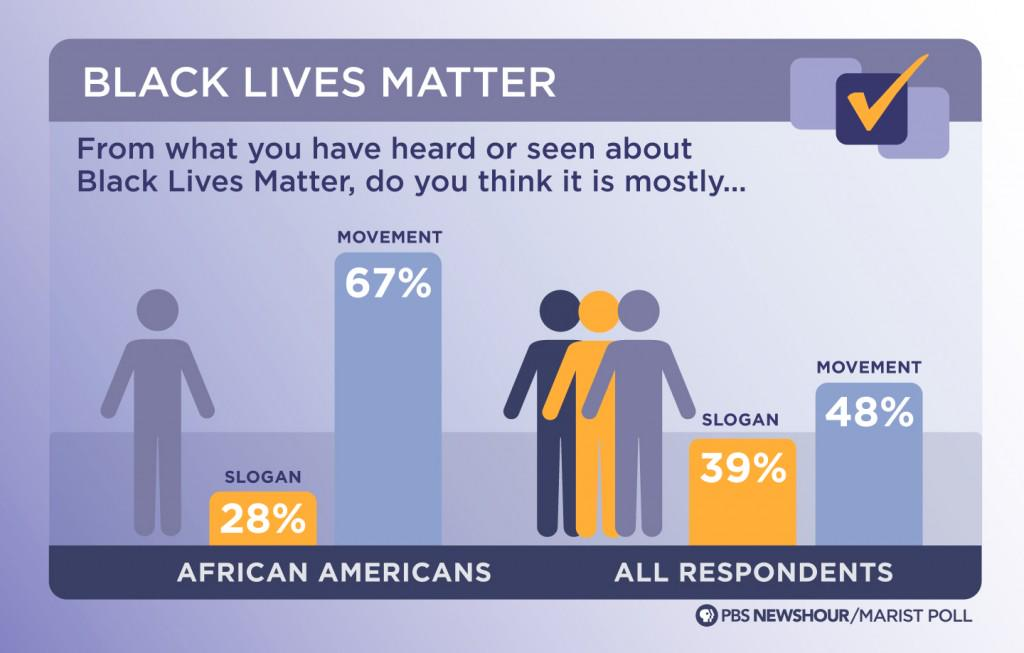 #AfterCharlestonPBS  #BlackLivesMatter a slogan or a movement? http://t.co/WGaNHHTDfN depends on who answers http://t.co/VpoRcbFWjy