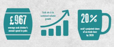 BREAKING: Cask Report reveals ale drinkers spend double average pub goer, sustained growth: http://t.co/tbSFvIOr4u http://t.co/8DVrpHRnEP