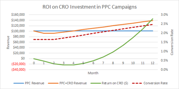 """What is a """"compounding effect"""" and how does it power #CRO? Get to know this before investing -http://t.co/7eJyzPB7FZ http://t.co/KHoi1h40MT"""
