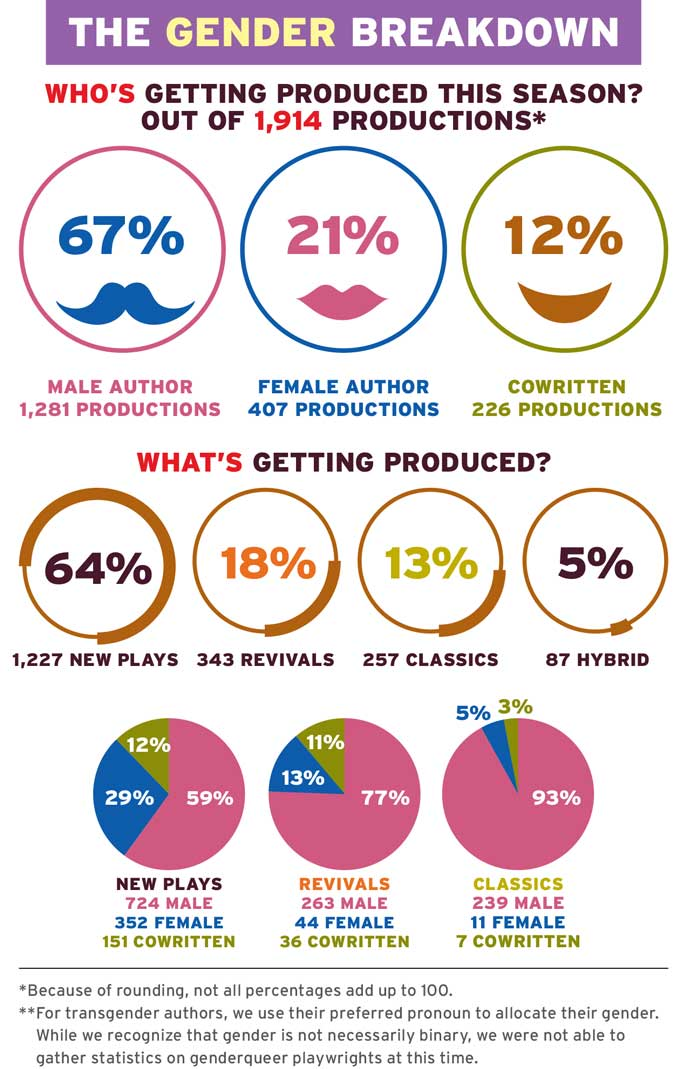 """The 2015–16 Season in Gender: Who's on Top?"" by @diepthought & @AmericanTheatre http://t.co/0WCr2aR9gK #newplay http://t.co/PFwlFlqzcA"