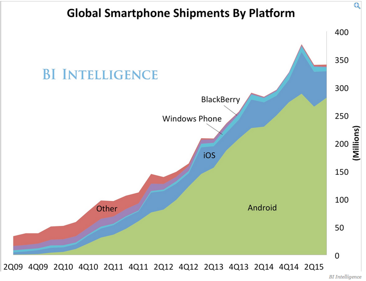 Still amazed by speed of Android world domination. Open platform lessons from this will define tech in 21st Century http://t.co/N7unmZbKBn