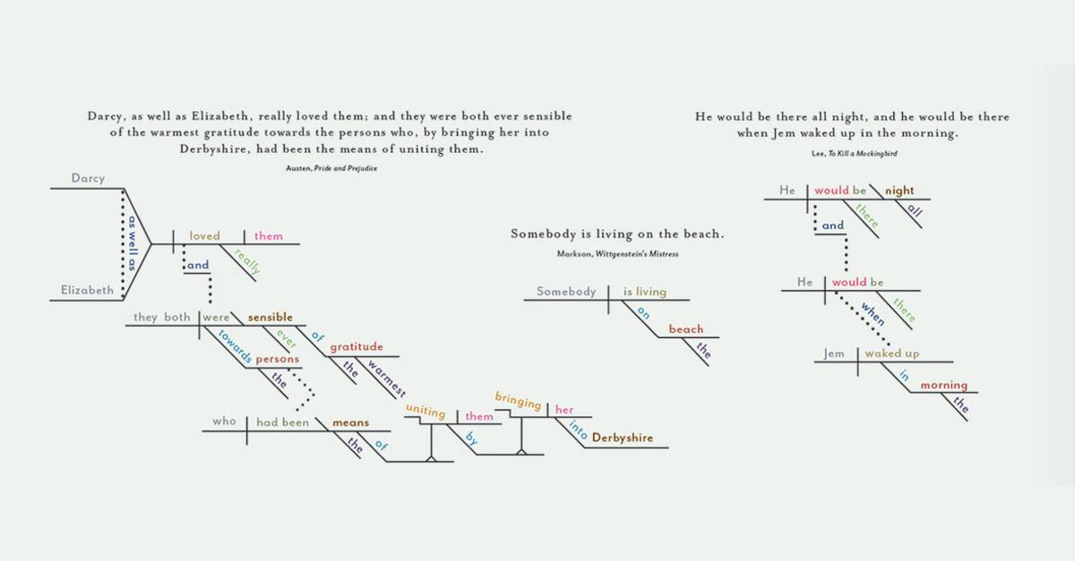 #Infographic: The grammar behind Literature's Most Famous Last Lines #dataVis http://t.co/XwPK81RU0q http://t.co/axIM0XJKI6