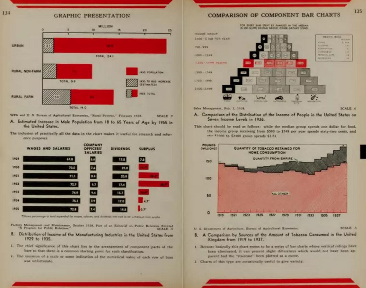Alberto Cairo (@albertocairo): EVERYONE: Brinton's #dataviz #infographics classic, available to download! via @flowingdata http://t.co/pQuvN396G2 http://t.co/4ZU6HKK1a1