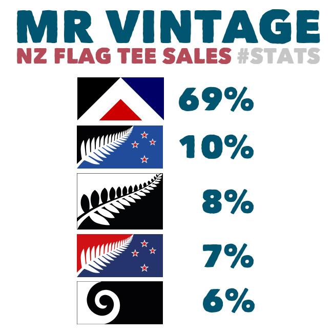 Here's our flag tee sales stats.  Excludes 'Fire The Lazar', because it's too powerful. #nzflag #redpeak http://t.co/nlN7PuHwaO