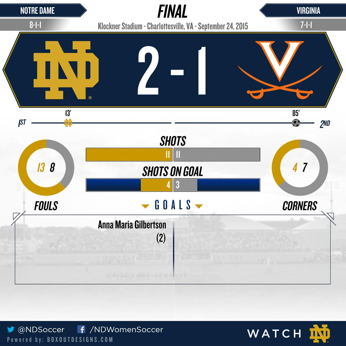 Final Stats. Irish defeat #1 UVA in double overtime! Goals by @anna06maria assists by @Sflores317 & @natalieejacobs! http://t.co/xCo2MSAEhm