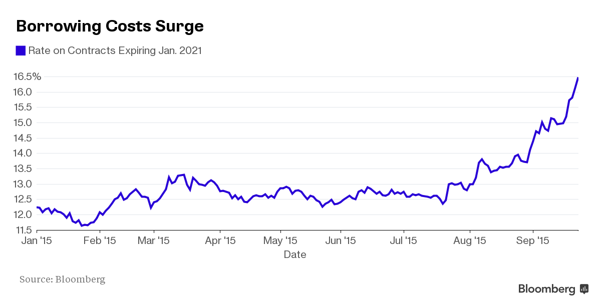 3 Charts On Brazil Via Business Interest Rates Swap Rate Cds