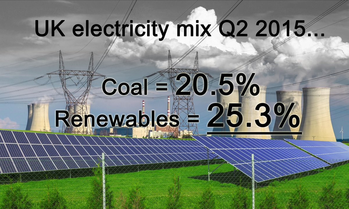 Finally! #Renewables have overtaken #coal in the UK's #energy mix - http://t.co/mPliV4jqtR http://t.co/xUaf2cBohW