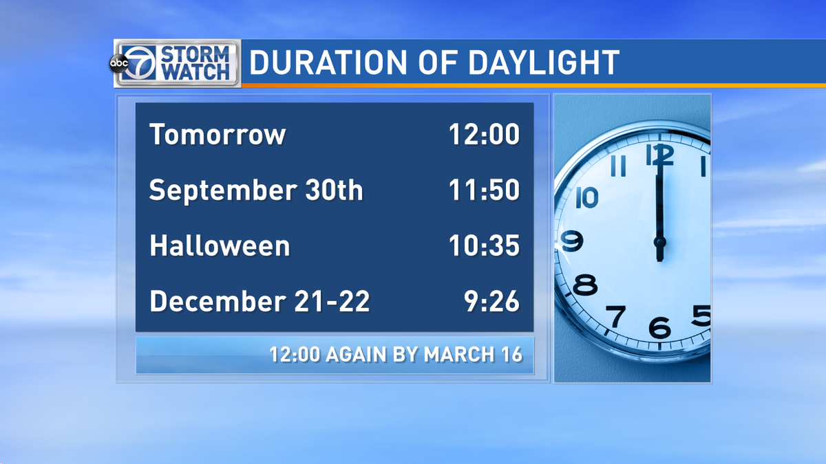 Tomorrow will have 12 hours of daylight and D.C. won't experience it again until next March! #Winteriscoming http://t.co/yEQ63w6MmU