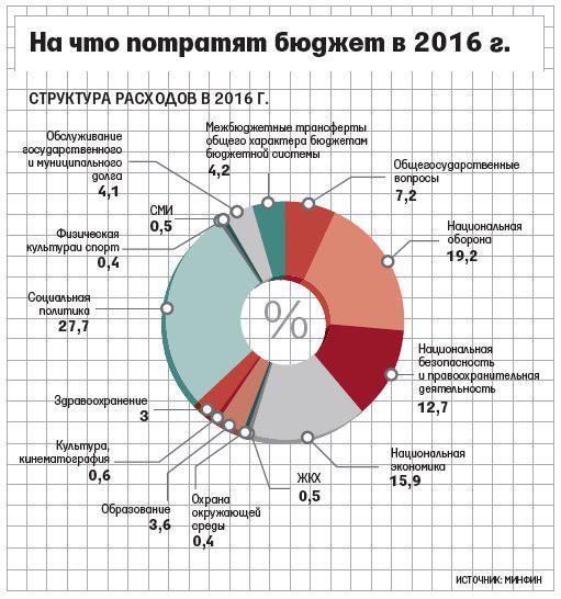 Как сделать бюджет на 2016 год